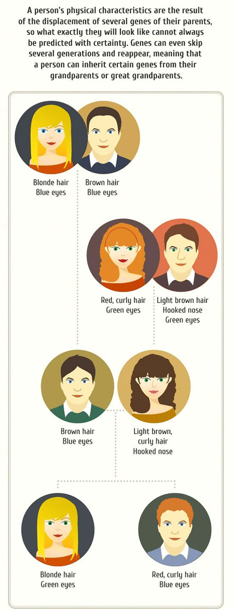 The Perfect Guide To What Your Kids Might Look Like