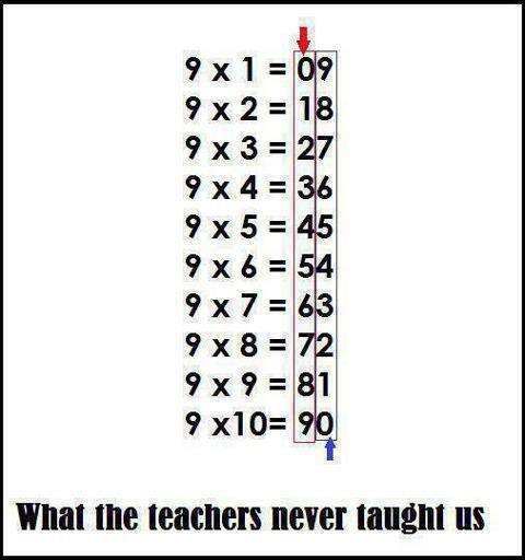 12 Useful Math Hacks That They Didn't Teach You In School -How To Figure Out Multiples Of Nine